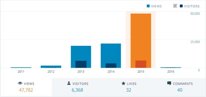 Metrocop's views between 2011-2015. (Source: WordPress.com)